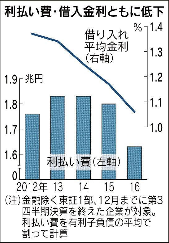 20170218_利払い費・借入金利ともに低下_日本経済新聞朝刊