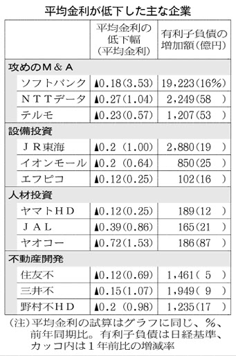 20170218_平均金利が低下した主な企業_日本経済新聞朝刊