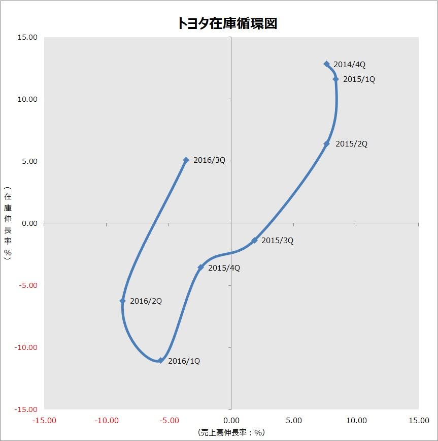 20170319_トヨタ_在庫循環_グラフ