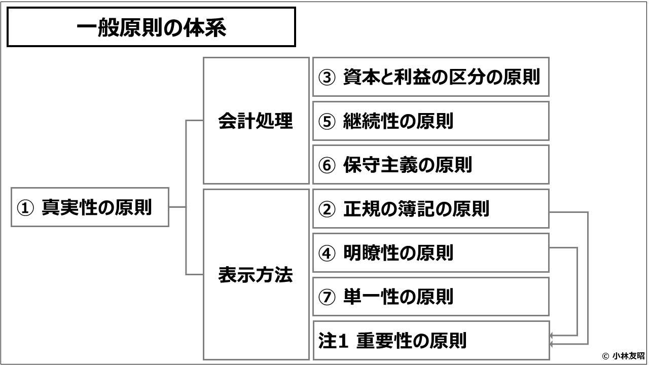 財務会計(入門編)_一般原則の体系