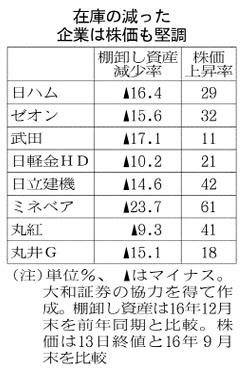 20170314_在庫の減った企業は株価も堅調_日本経済新聞朝刊