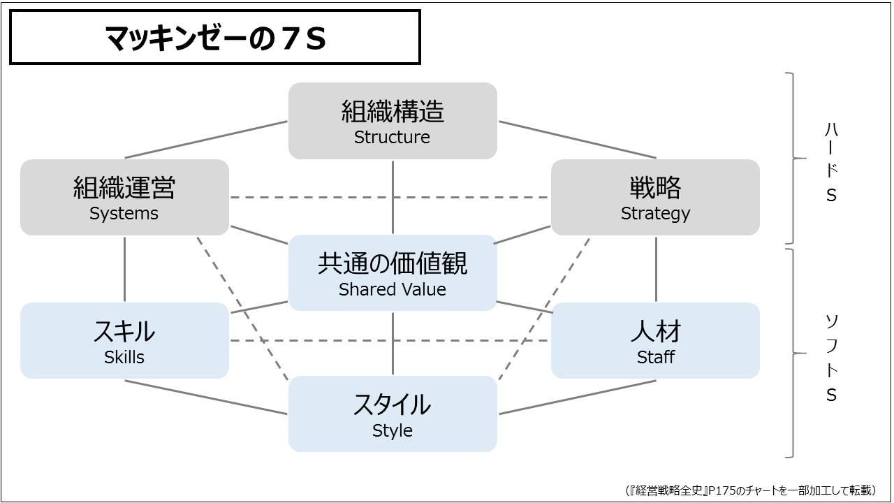 経営戦略(基礎編)_マッキンゼーの7S