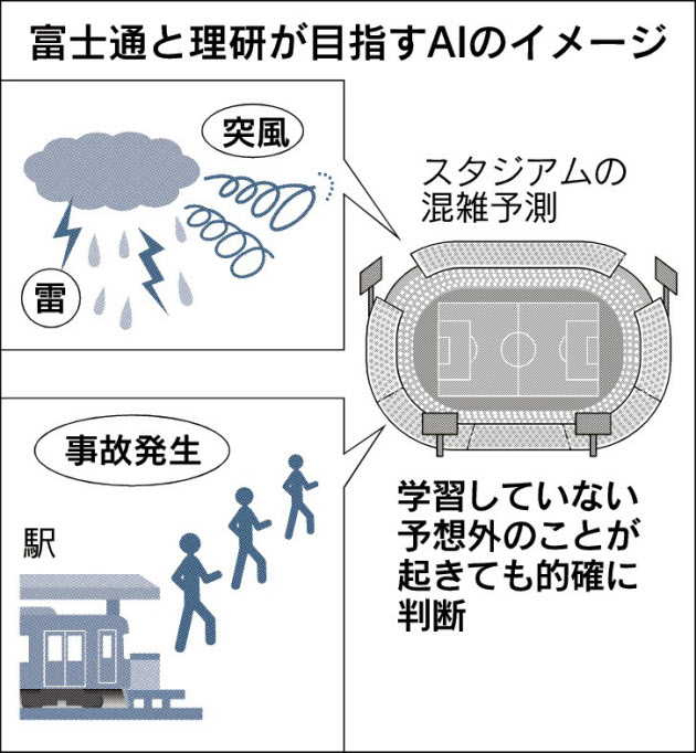 20170304_富士通と理研が目指すAIのイメージ_日本経済新聞朝刊