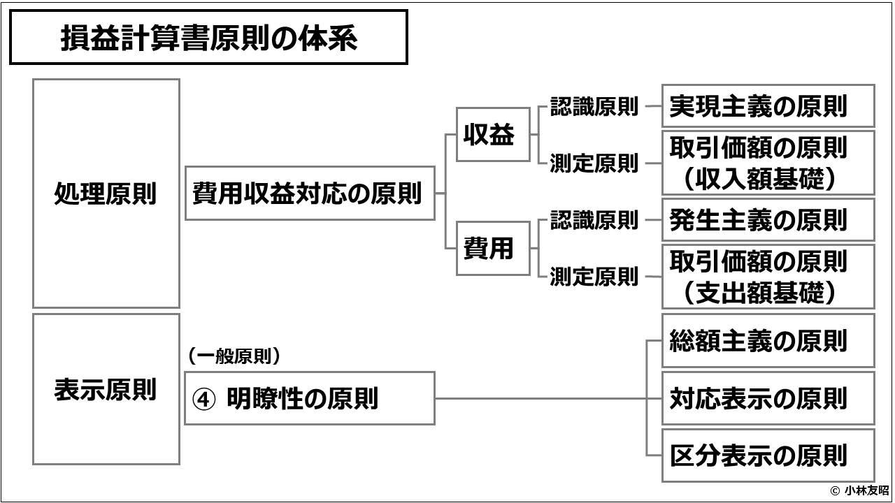 財務会計(入門編)_損益計算書原則の体系