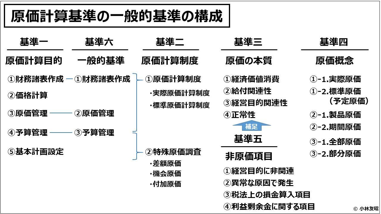 原価計算(入門編)原価計算基準の一般的基準の構成