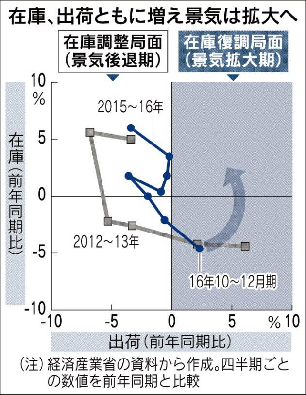 20170314_在庫、出荷ともに増え景気は拡大へ_日本経済新聞朝刊