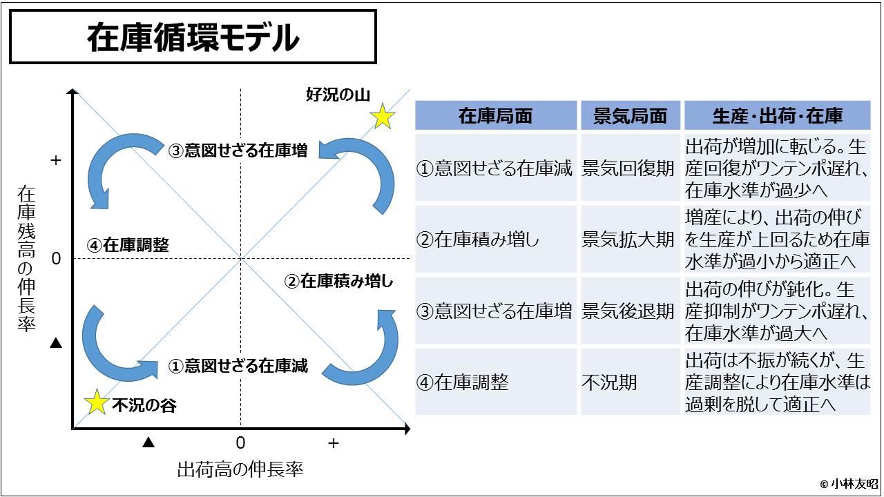 財務分析(入門編)_在庫循環モデル