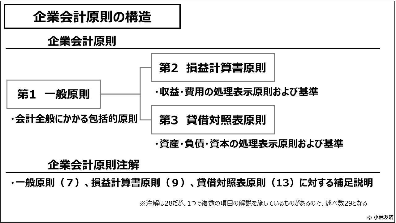 財務会計(入門編)_企業会計原則の構造