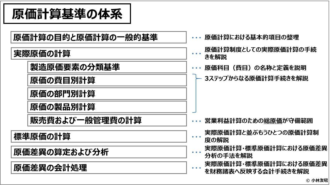 原価計算(入門編)原価計算基準の体系