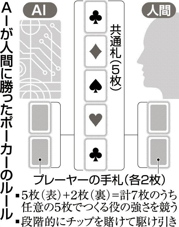 20170306_AIが人間に勝ったポーカーのルール_日本経済新聞朝刊