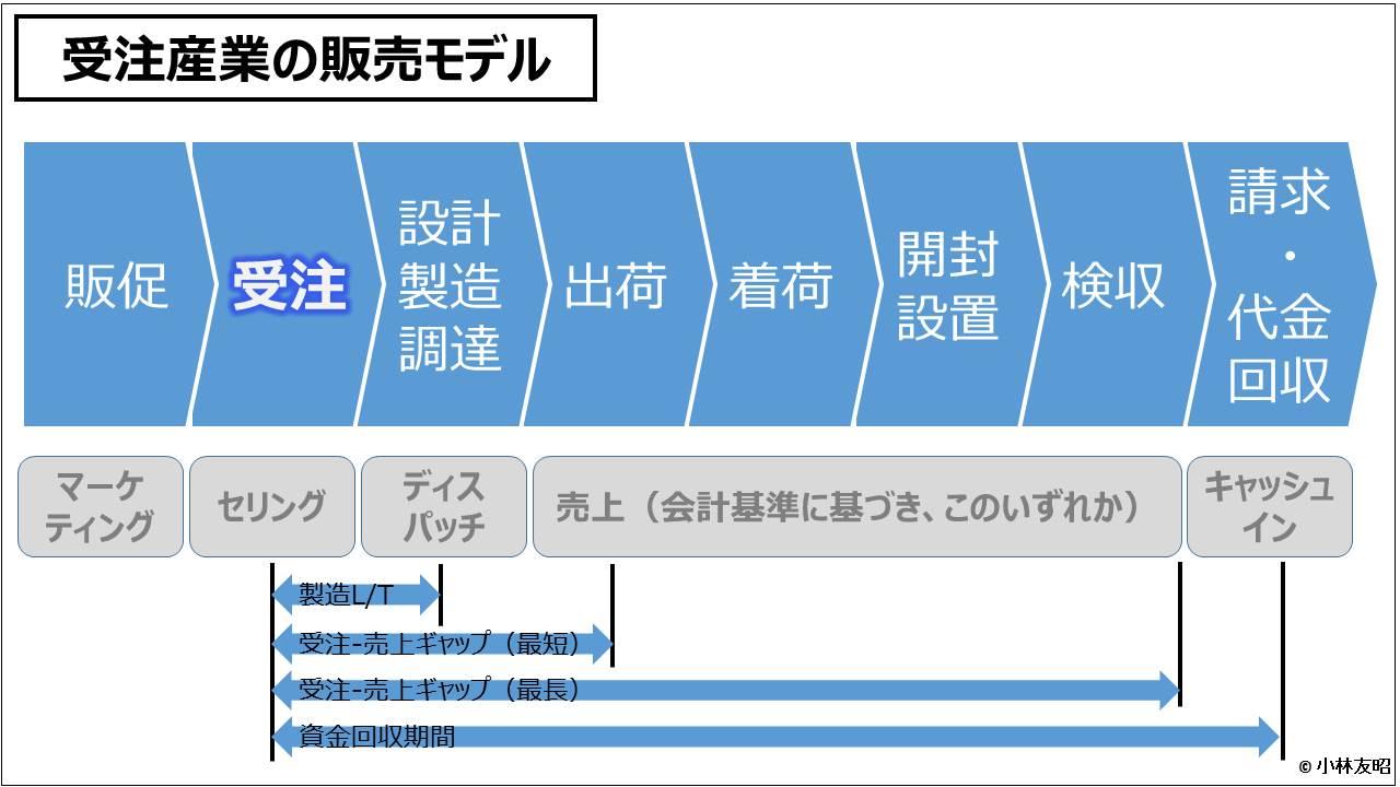 財務分析(入門編)_受注産業の販売モデル