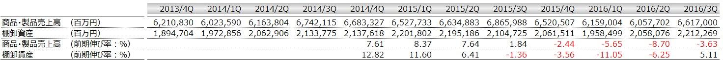 20170319_トヨタ_製商品売上高と棚卸資産の推移