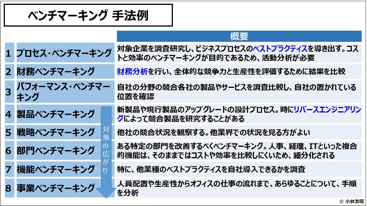 経営戦略(基礎編)_ベンチマーキング 手法例