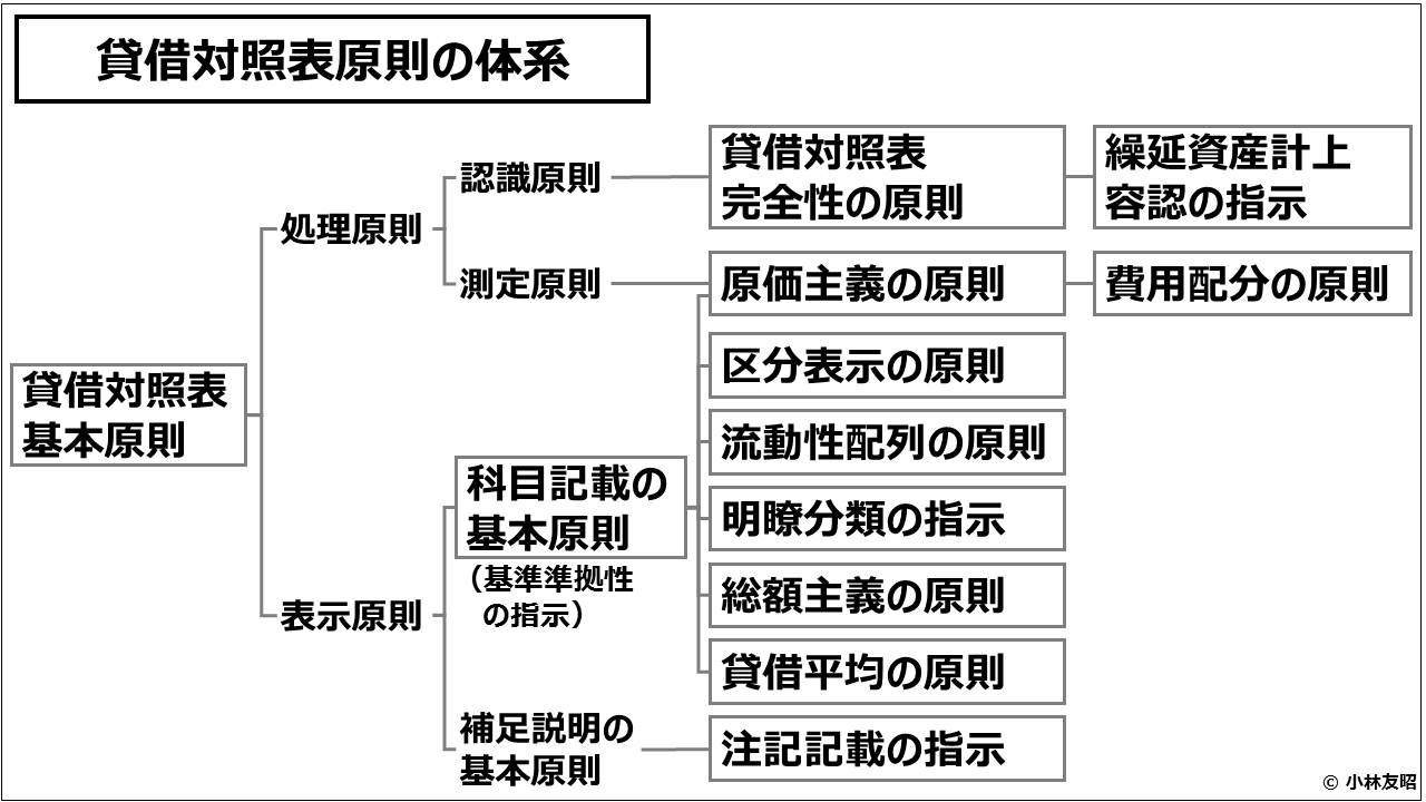 財務会計(入門編)_貸借対照表原則の体系