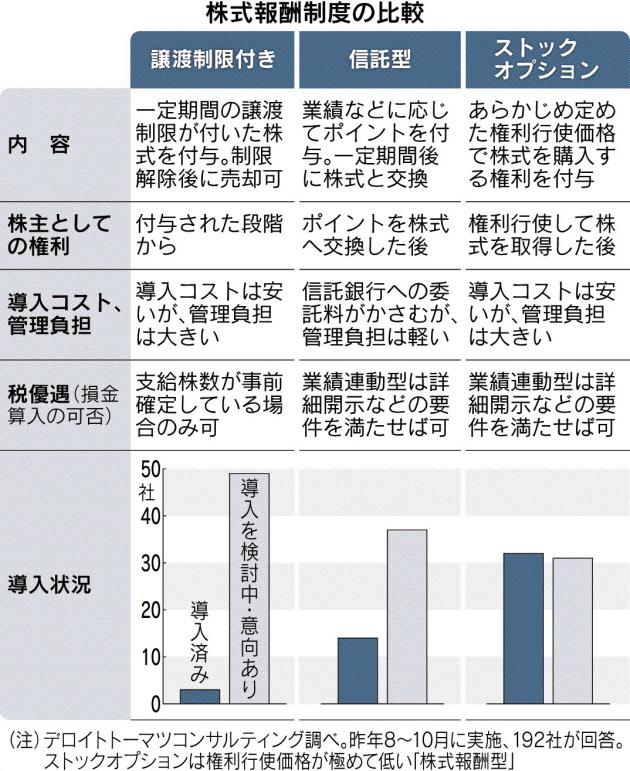 20170403_株式報酬制度の比較_日本経済新聞朝刊