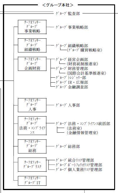 20170403_新生銀行_グループ本社_組織図