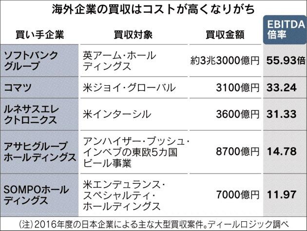 20170422_海外企業の買収はコストが高くなりがち_日本経済新聞朝刊