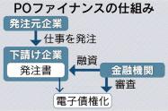 20170320_POファイナンス_日本経済新聞朝刊