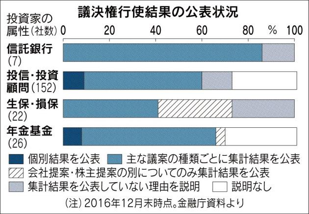 20170320_議決権行使結果の公表状況_日本経済新聞朝刊