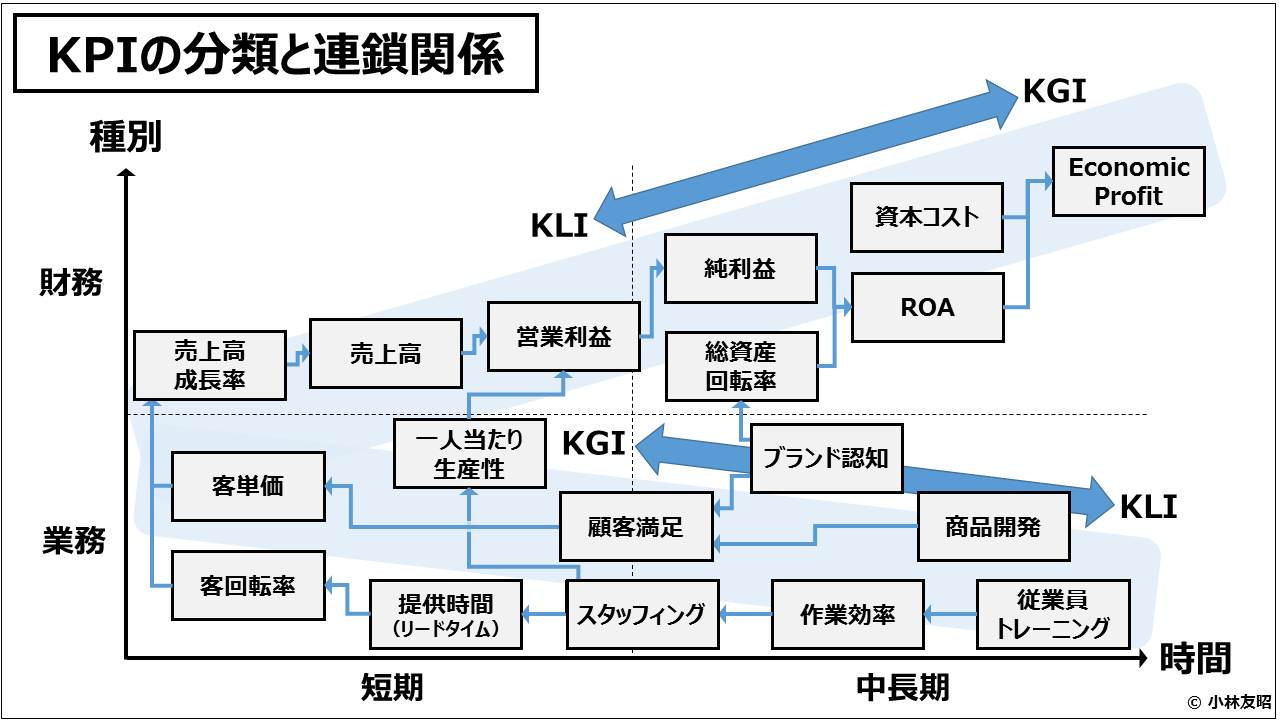 業績管理会計(入門編)_KPIの分類と連鎖関係