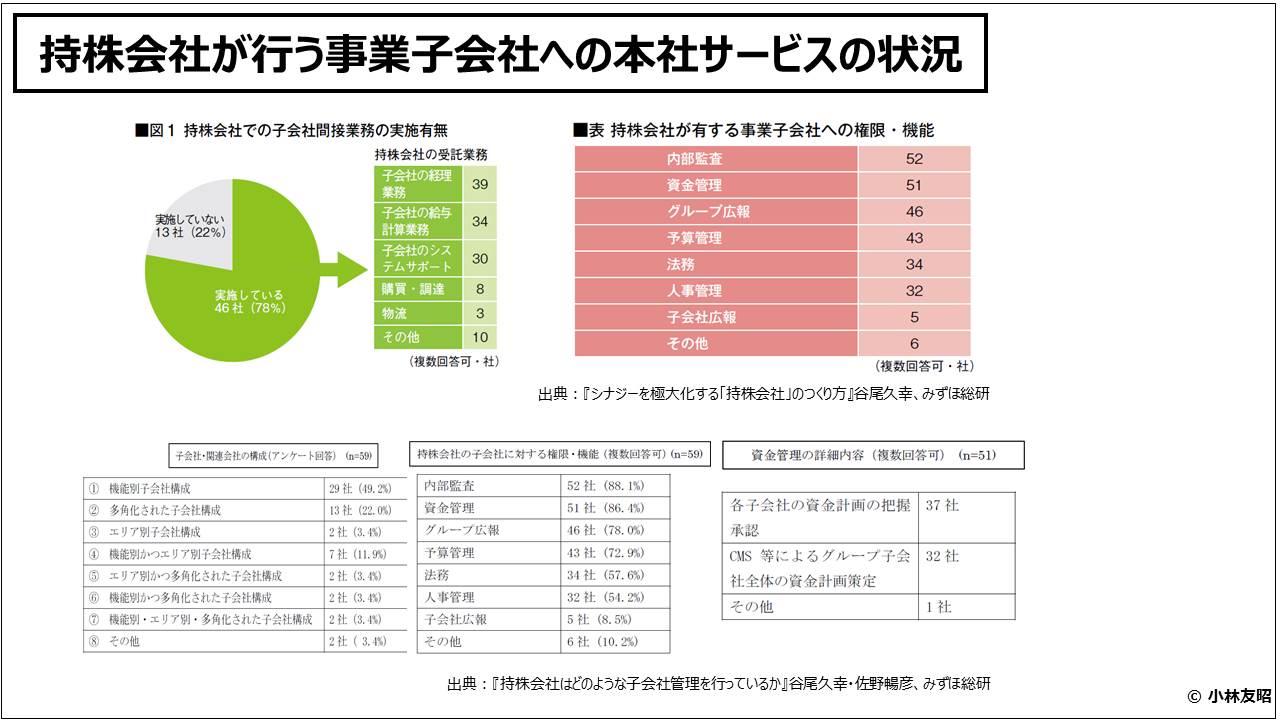 経営管理会計トピック_持株会社が行う事業子会社への本社サービスの状況