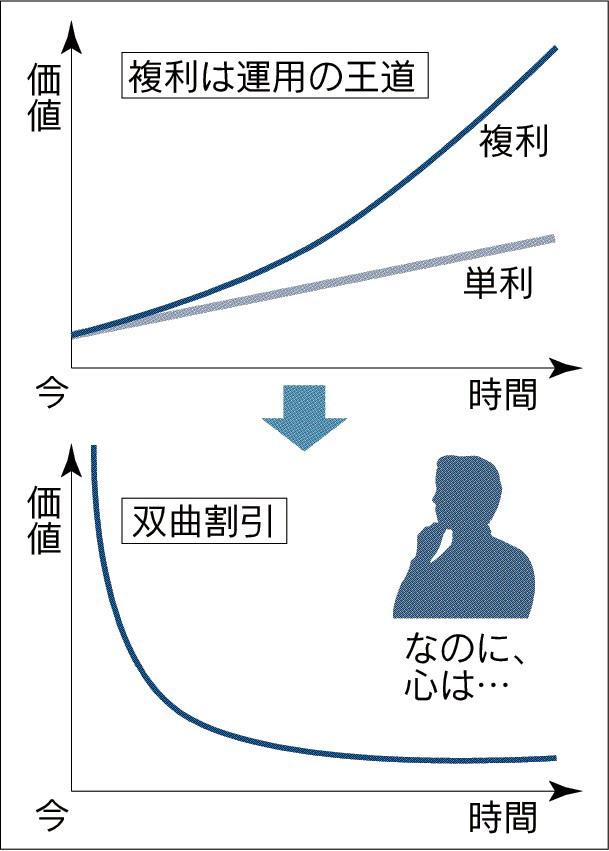 20170325_複利効果と双曲割引_日本経済新聞朝刊