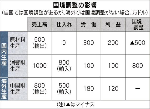 20170330_国境調整の影響_日本経済新聞朝刊