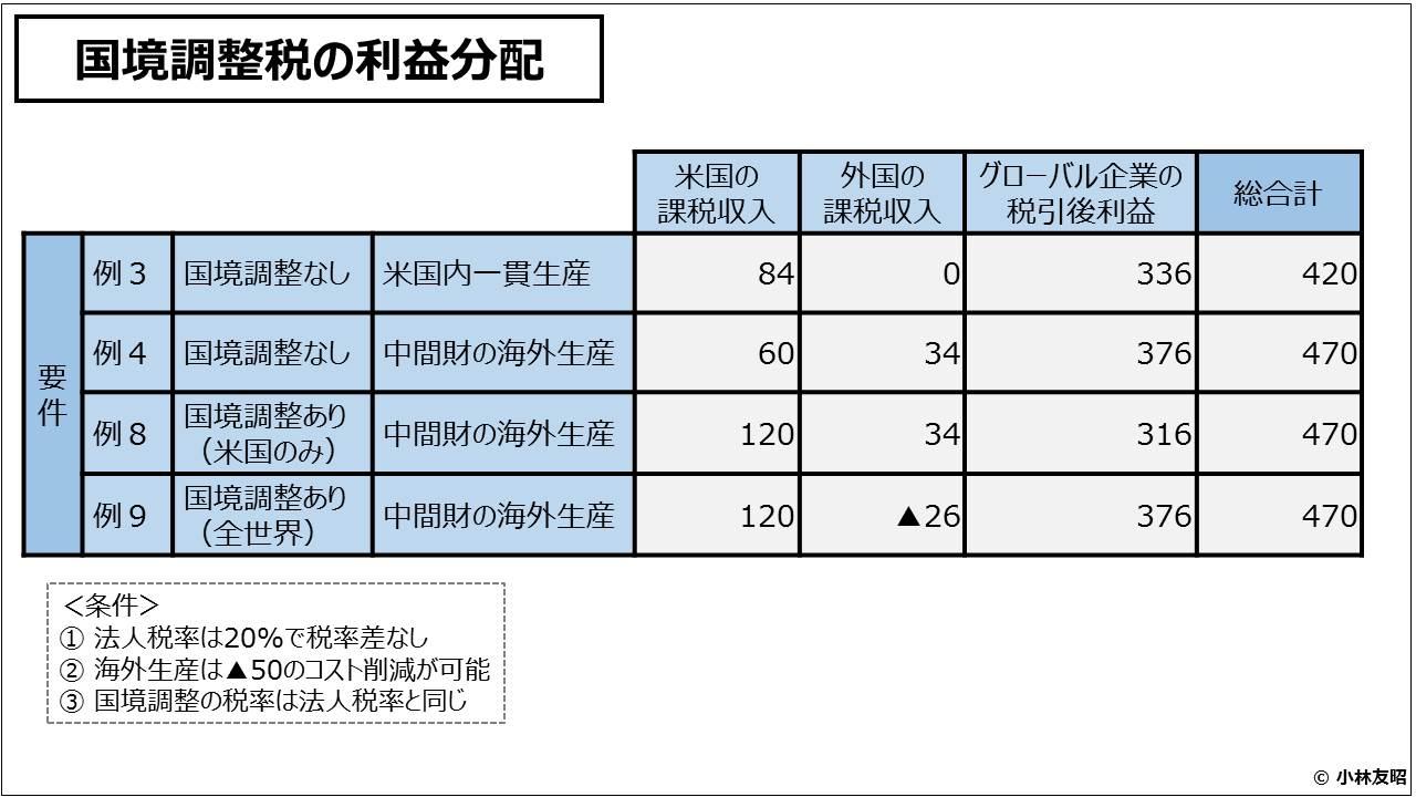 経営管理会計トピック_国境調整税の利益分配