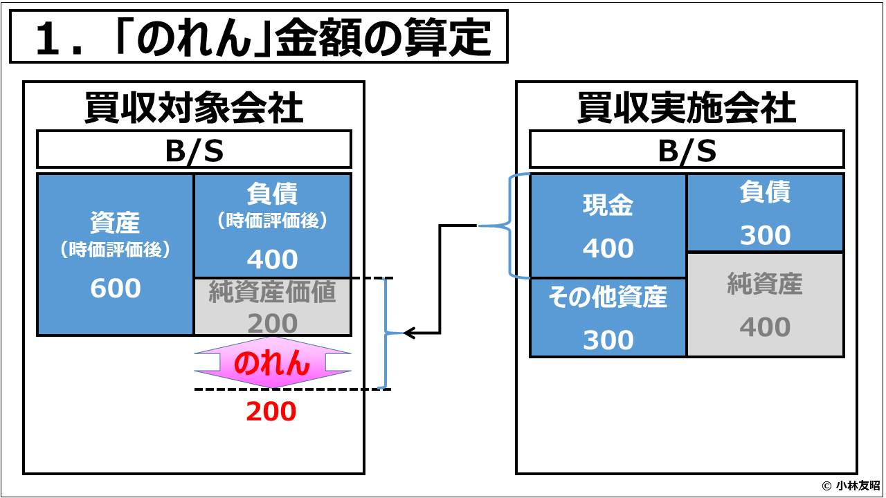 経営管理会計トピック_「のれん」金額の算定