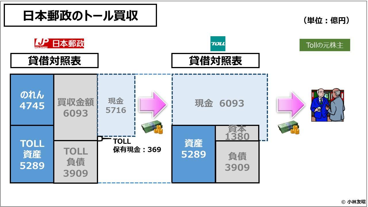 経営管理会計トピック_日本郵政のトール買収