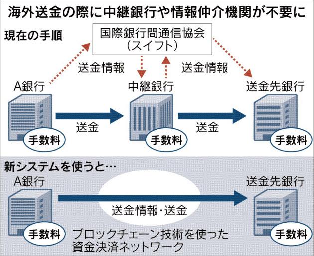 20170331_海外送金の際に中継銀行や情報仲介機関が不要に_日本経済新聞朝刊