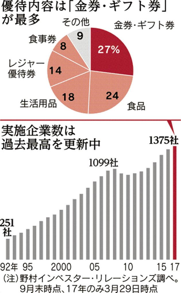 20170402_優待内容は「金券・ギフト券」が最多_日本経済新聞朝刊