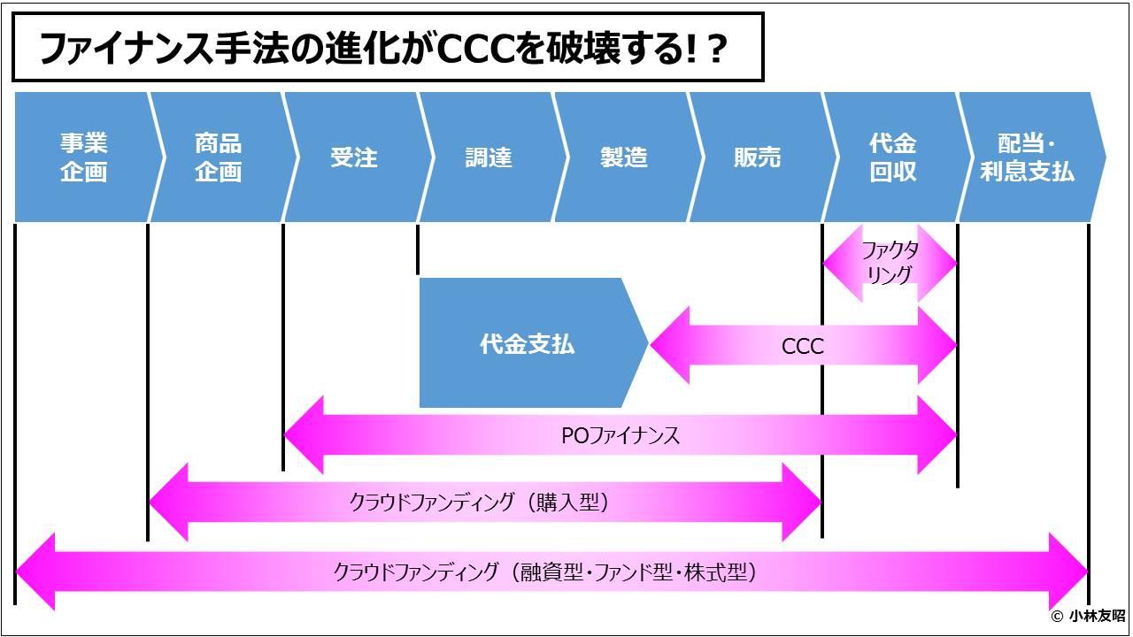 経営管理会計トピック_ファイナンス手法の進化がCCCを破壊する!?