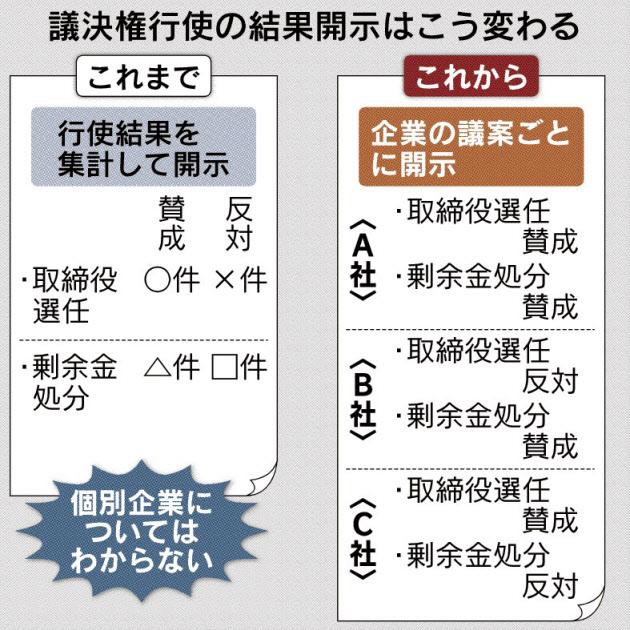 20170331_議決権行使の結果開示はこう変わる_日本経済新聞朝刊
