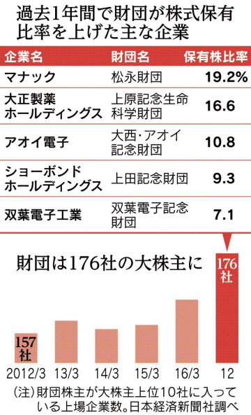 20170326_過去1年間で財団が株式保有比率を上げた主な企業_日本経済新聞朝刊
