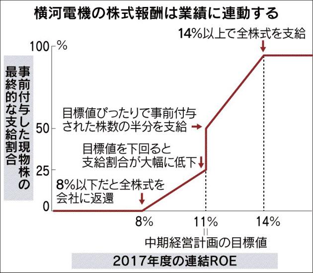 20170403_横河電機の株式報酬は業績に連動する_日本経済新聞朝刊