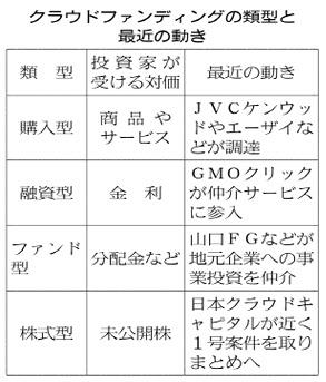 20170330_クラウドファンディングの類型と最近の動き_日本経済新聞朝刊