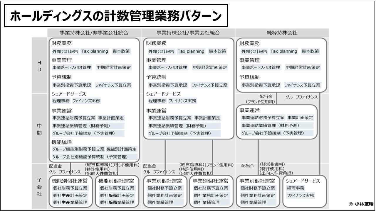 経営管理会計トピック_ホールディングスの計数管理業務パターン
