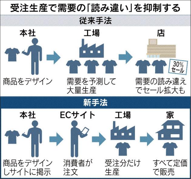 20170420_受注生産で需要の「読み違い」を抑制する_日本経済新聞朝刊
