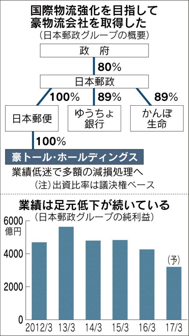 20170422_国際物流強化を目指して豪物流会社を取得した_日本経済新聞朝刊