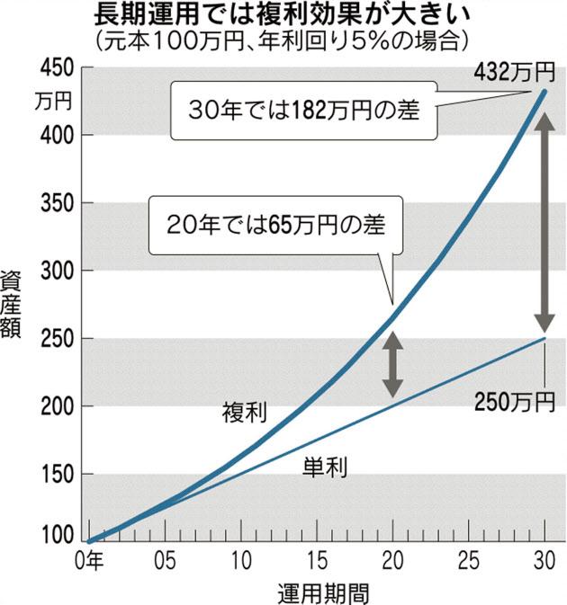 20170408_長期運用では複利効果が大きい_日本経済新聞朝刊
