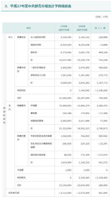 20170411_平成27年度中央卸売市場会計予算総括表