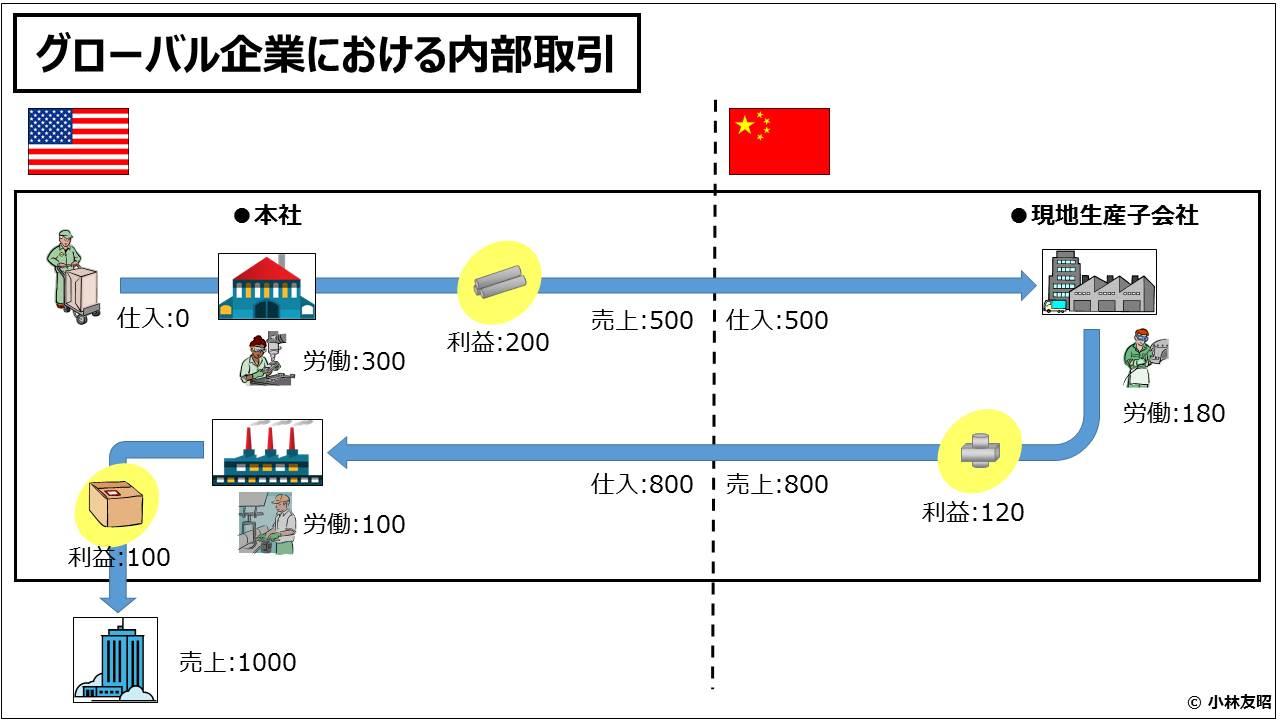 経営管理会計トピック_グローバル企業における内部取引