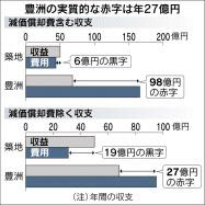 20170325_豊洲の実質的な赤字は年27億円_日本経済新聞朝刊