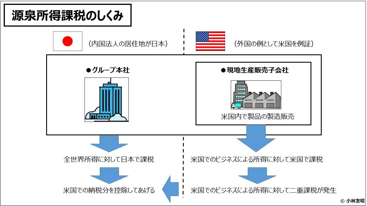 経営管理会計トピック_源泉所得課税のしくみ