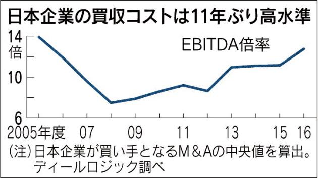 20170422_日本企業の買収コストは11年ぶり高水準_日本経済新聞朝刊