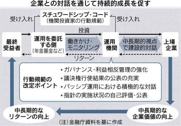 20170320_企業との対話を通じて持続的成長を促す_日本経済新聞朝刊