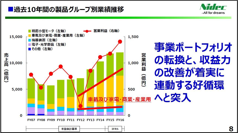 20170428_日本電産_FY16決算発表_製品グループ別業績推移