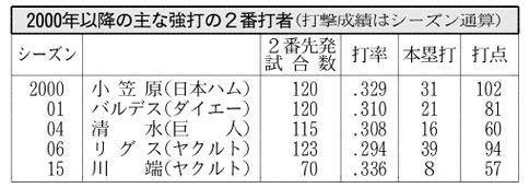 20170502_2000年以降の主な強打の2番打者_日本経済新聞朝刊