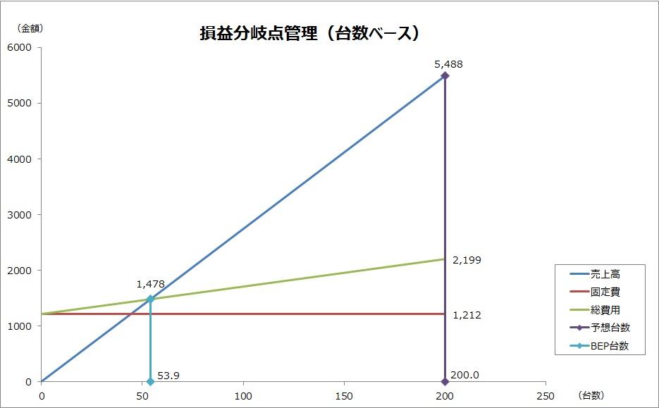 201705127_CVP_simulator_グラフ(台数ベース)